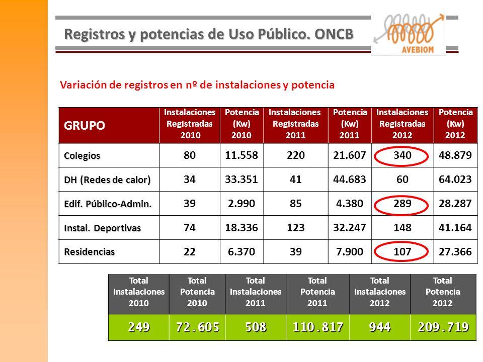 Registros y potencias de Uso Público. ONCB GRUPO Instalaciones Registradas 2010 Potencia (Kw) 2010 Instalaciones Registradas 2011 Potencia (Kw) 2011 I