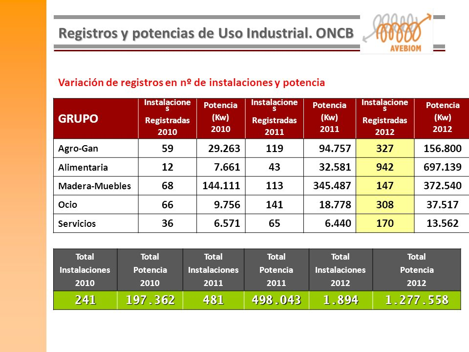 Registros y potencias de Uso Industrial. ONCB GRUPO Instalacione s Registradas 2010 Potencia (Kw) 2010 Instalacione s Registradas 2011 Potencia (Kw) 2