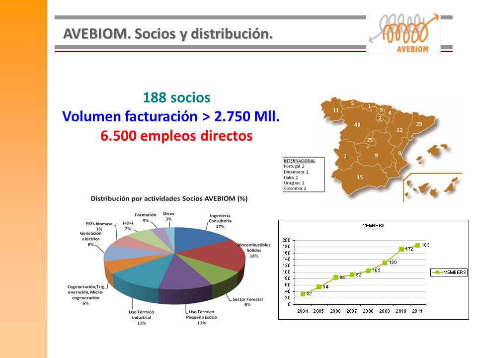AVEBIOM. Socios y distribución. 188 socios Volumen facturación > 2.750 Mll. 6.500 empleos directos