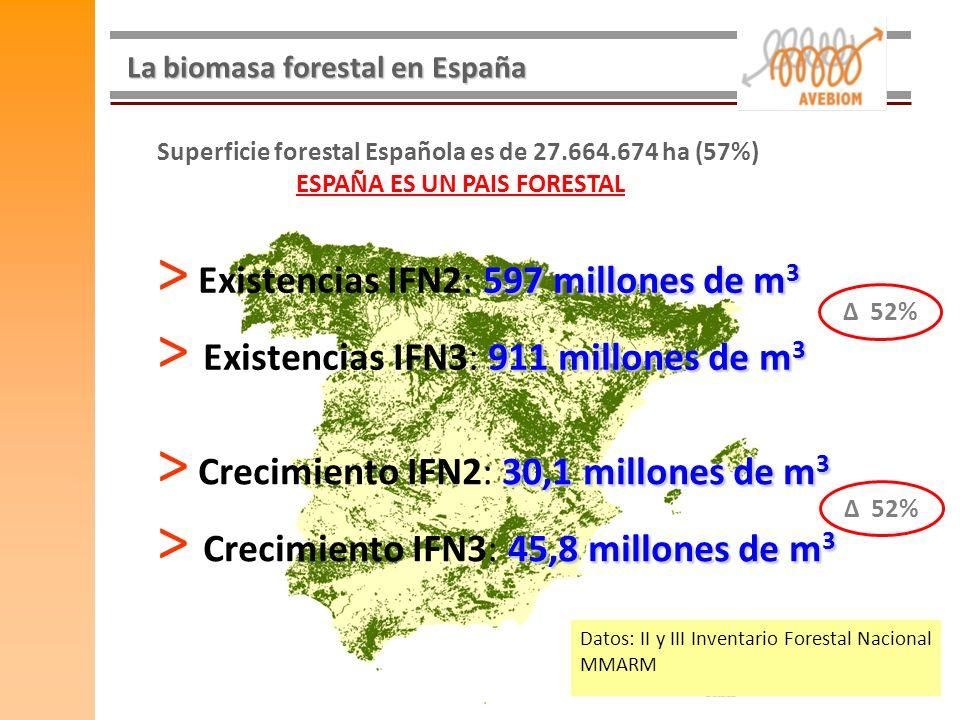 La biomasa forestal en España 597 millones de m 3 > Existencias IFN2: 597 millones de m 3 911 millones de m 3 > Existencias IFN3: 911 millones de m 3
