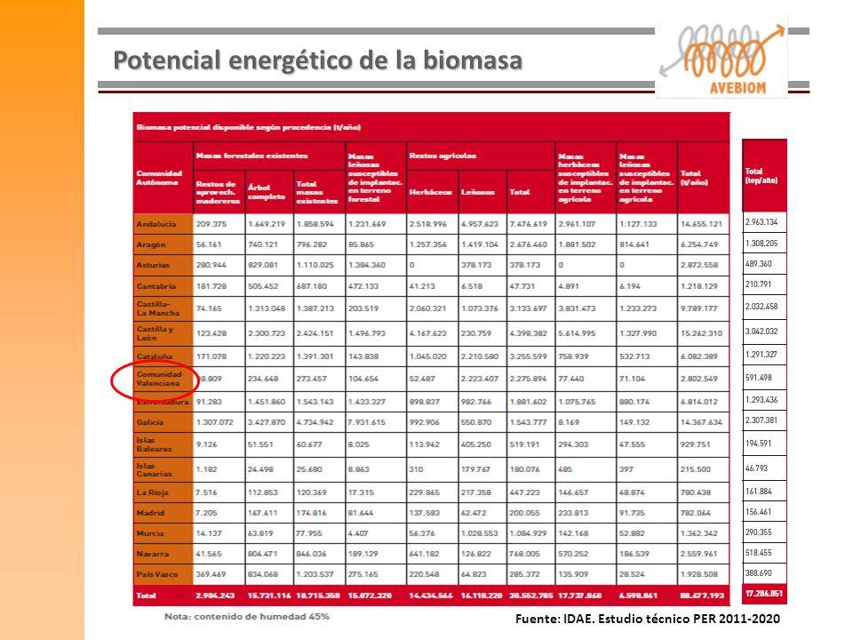 Potencial energético de la biomasa Fuente: IDAE. Estudio técnico PER 2011-2020