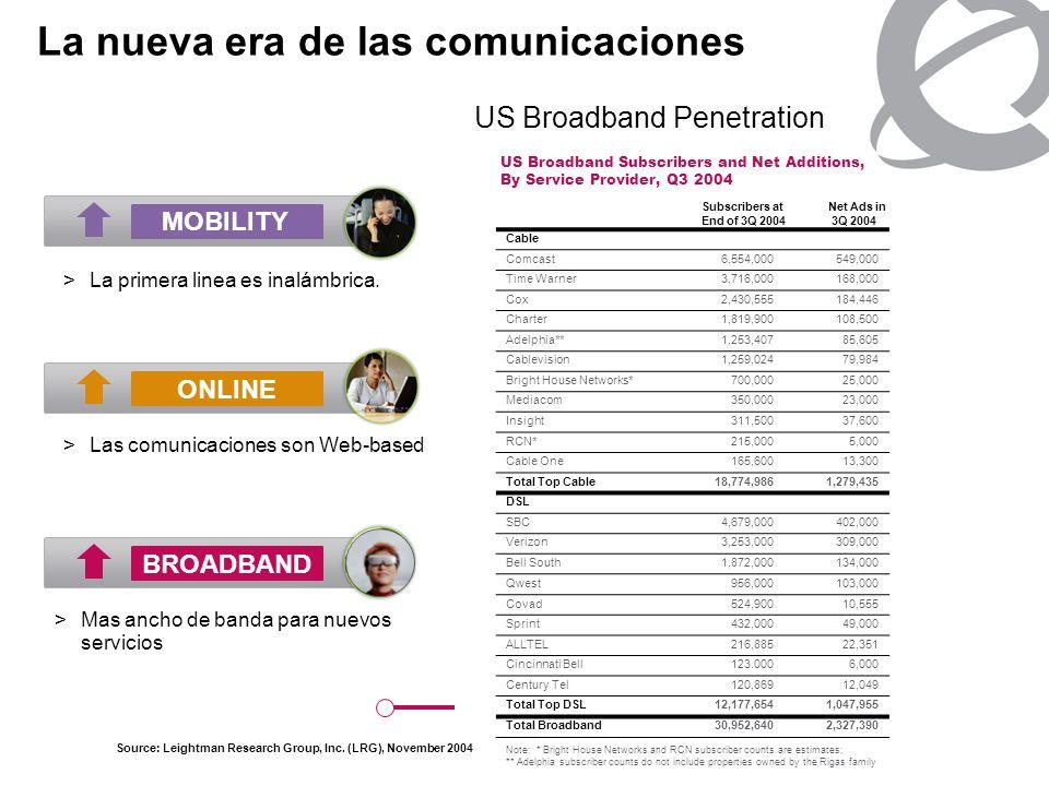 La nueva era de las comunicaciones >La primera linea es inalámbrica. MOBILITY ONLINE BROADBAND >Las comunicaciones son Web-based >Mas ancho de banda p