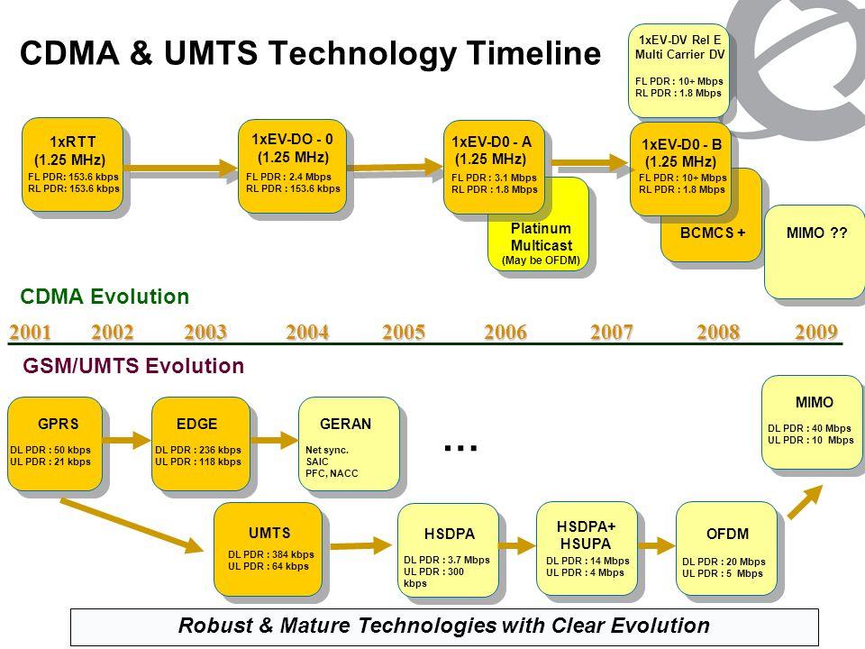 CDMA & UMTS Technology Timeline CDMA Evolution 2001 FL PDR : 10+ Mbps RL PDR : 1.8 Mbps UMTS DL PDR : 384 kbps UL PDR : 64 kbps GSM/UMTS Evolution GPR