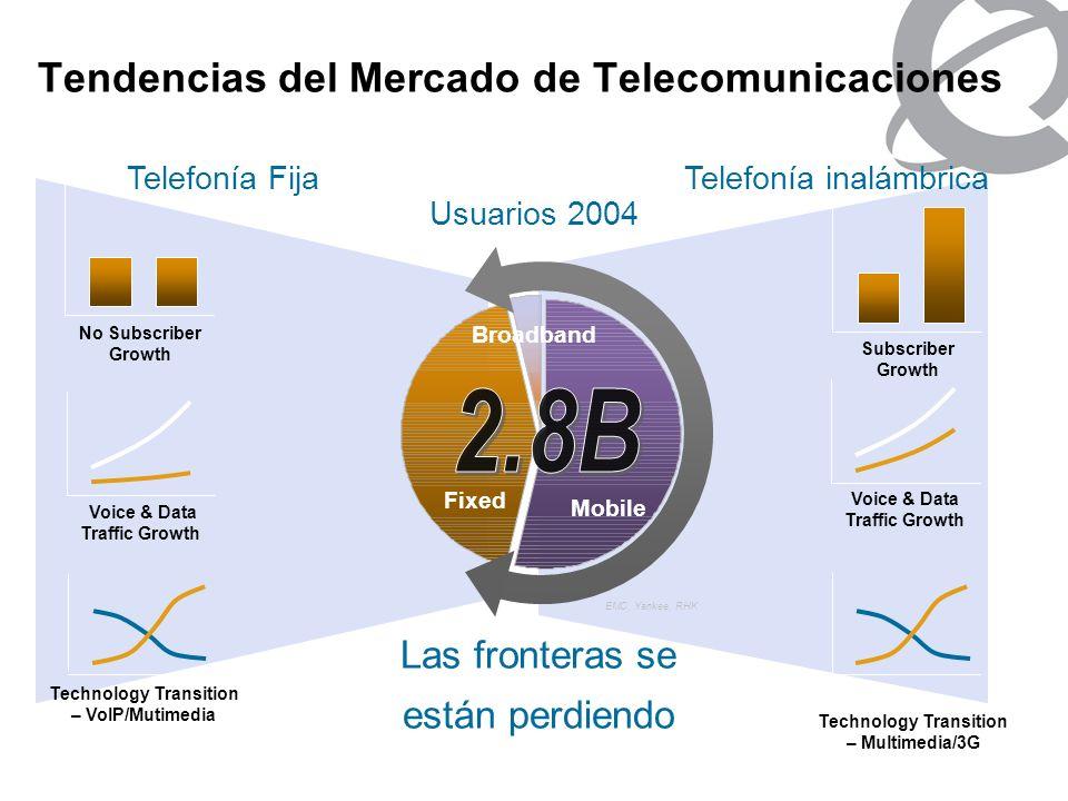Dinámicas de la Industria Movil Source: Deutsche Bank 200203 04 EV-DO W-CDMA Number of commercial 3G networks in operation worldwide 3G / Broadband & Subscriber Growth Mercado dinámico 1.57 B de usuarios globalmente +23M / mes 5 Mercados con más crecimiento: China:+4M / mes Russia:+2M / mes India & U.S.:+1.5M / mes Brazil:+1M / mes Source: EMC China alone: ~20%
