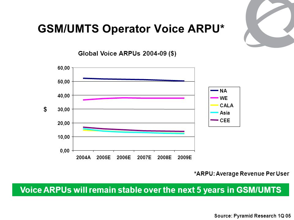 GSM/UMTS Operator Data ARPU Data ARPU Evolution 2000-2009 - Pyramid Data as a % of Total ARPU* 0% 5% 10% 15% 20% 25% 30% 35% 40% 45% 00010203040506070809 Data % North America Western Europe Japan Korea *Note1: SMS revenues are excluded in data ARPU Note 2: Voice ARPUs in this period remain generally flat Significant Data ARPU growth expected in all Regions