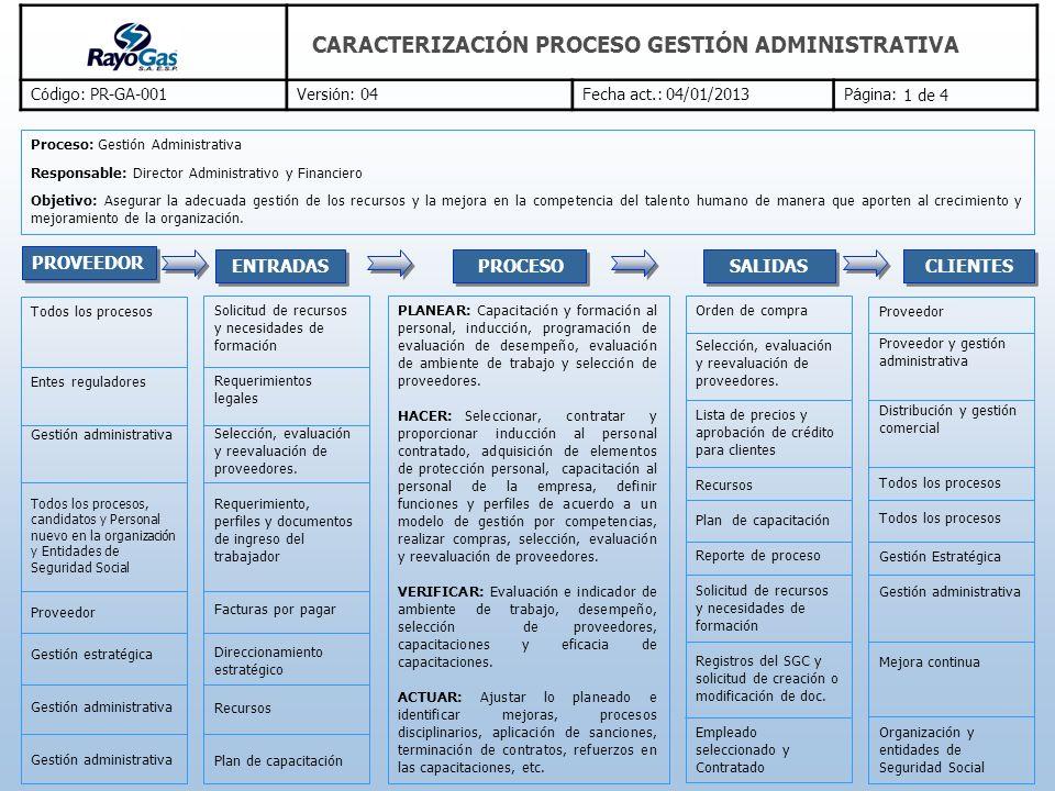 C ó digo: PR-GA-001Versi ó n: 04Fecha act.: 04/01/2013P á gina: CARACTERIZACIÓN PROCESO GESTIÓN ADMINISTRATIVA Procedimiento gestión del talento humano Procedimiento capacitación y formación Procedimiento compras y proveedores Instructivo entradas de almacén Instructivo diligenciamiento formato requisición de personal Acta de entrega del cargo Entrega de dotación y/o herramienta Evaluación de ambiente de trabajo Evaluación de desempeño Inducción a personal Funciones y perfiles Plan de capacitaciones Registro de asistencia Requisición de personal Orden de compra Selección de proveedores Listado de proveedores Evaluación y reevaluación de proveedores Hoja de vida Novedad de nomina Medición de habilidades, competencias y entrevista Recaudo de cartera Pliego de cargos Acta de descargos Comunicación de decisión Reporte de novedades Recursos humanos, económicos, materiales e infraestructura.