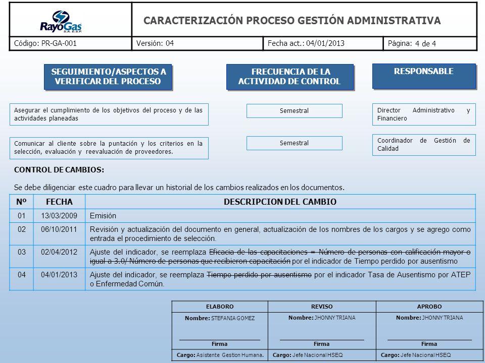 C ó digo: PR-GA-001Versi ó n: 04Fecha act.: 04/01/2013P á gina: CARACTERIZACIÓN PROCESO GESTIÓN ADMINISTRATIVA CONTROL DE CAMBIOS: Se debe diligenciar