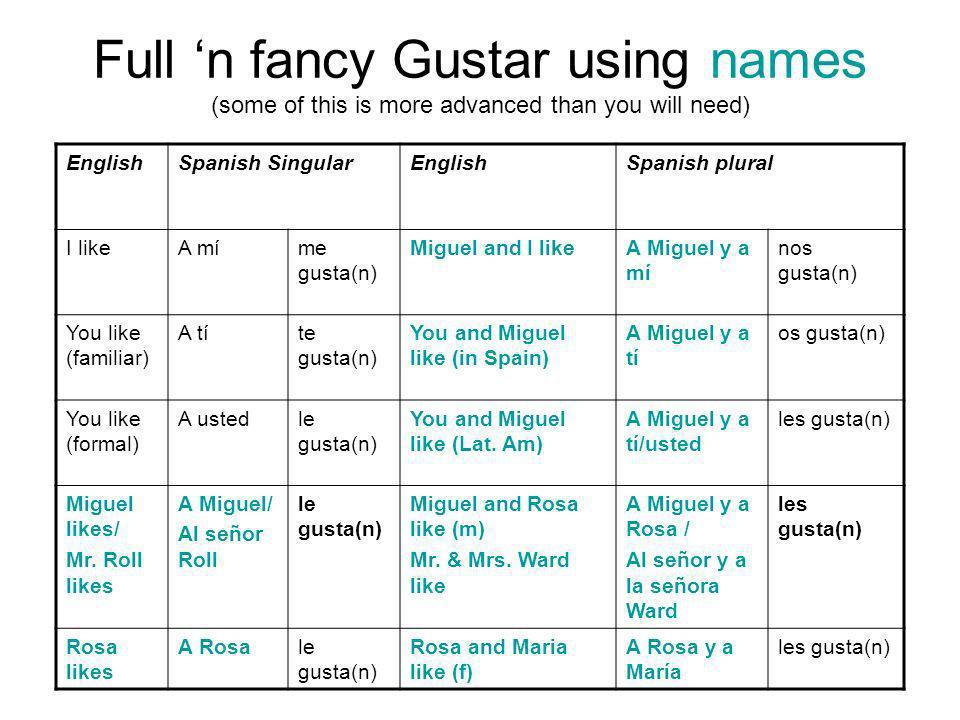 Full n fancy Gustar using names (some of this is more advanced than you will need) EnglishSpanish SingularEnglishSpanish plural I likeA míme gusta(n)