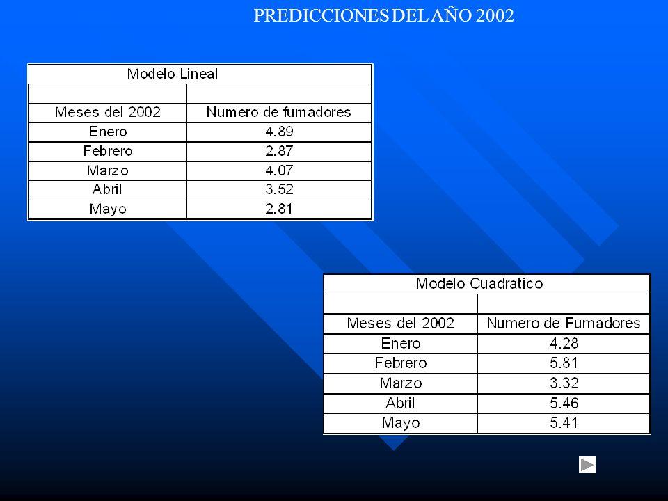 PREDICCIONES DEL AÑO 2002