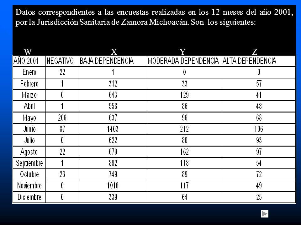 Datos correspondientes a las encuestas realizadas en los 12 meses del año 2001, por la Jurisdicción Sanitaria de Zamora Michoacán.