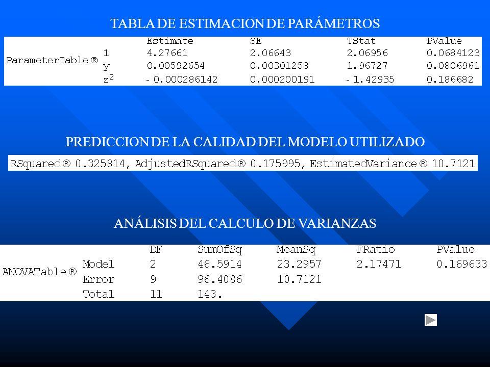 TABLA DE ESTIMACION DE PARÁMETROS PREDICCION DE LA CALIDAD DEL MODELO UTILIZADO ANÁLISIS DEL CALCULO DE VARIANZAS