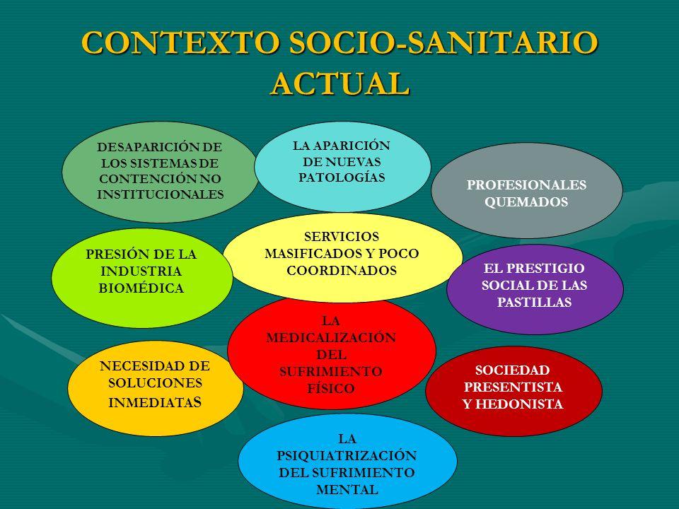 CONTEXTO SOCIO-SANITARIO ACTUAL NECESIDAD DE SOLUCIONES INMEDIATA S LA MEDICALIZACIÓN DEL SUFRIMIENTO FÍSICO SERVICIOS MASIFICADOS Y POCO COORDINADOS