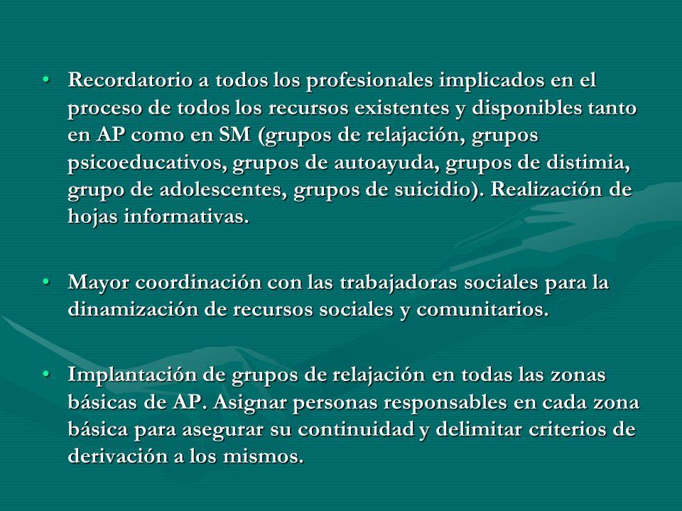 Recordatorio a todos los profesionales implicados en el proceso de todos los recursos existentes y disponibles tanto en AP como en SM (grupos de relaj
