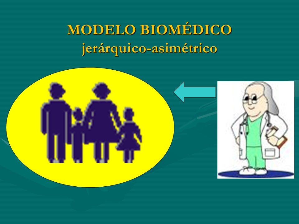 CONTROL DE LA DEMANDA: límites sanitarios Problemas resueltos en ámbitos sanitarios Problemas resueltos en ámbitos no sanitarios Ámbito comunitario RIESGO PATOLOGIZACIÓN