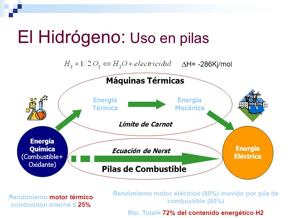 El Hidrógeno: Uso en pilas Rendimiento motor térmico combustión interna 25% Rendimiento motor eléctrico (80%) movido por pila de combustible (90%) Rto