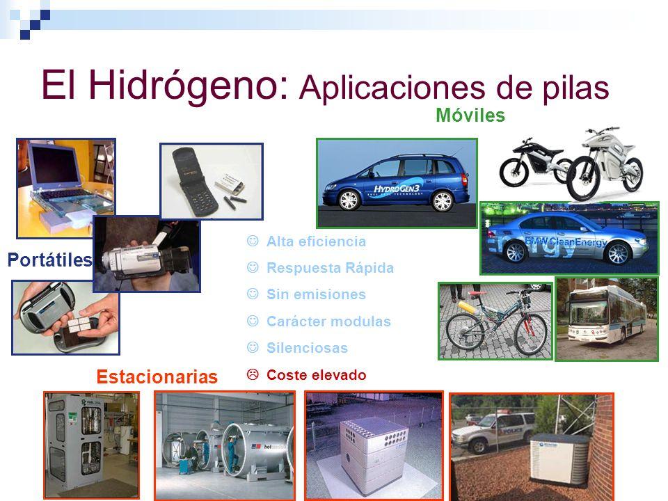 El Hidrógeno: Aplicaciones de pilas Móviles Estacionarias Portátiles Alta eficiencia Respuesta Rápida Sin emisiones Carácter modulas Silenciosas Coste