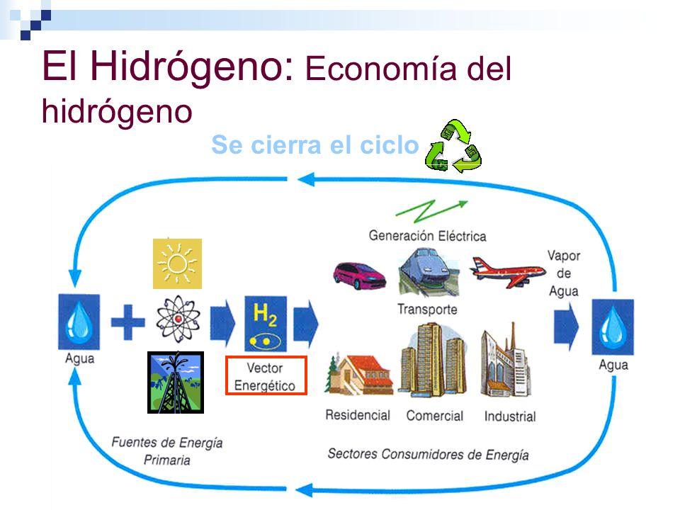 El Hidrógeno: Economía del hidrógeno Se cierra el ciclo