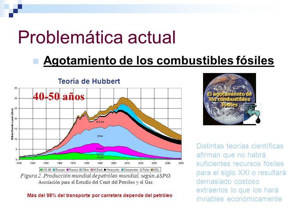 Problemática actual Agotamiento de los combustibles fósiles Figura 2. Producción mundial de petróleo mundial, según ASPO. Asociación para el Estudio d