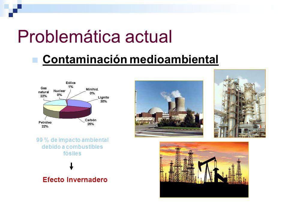 Problemática actual Contaminación medioambiental 99 % de impacto ambiental debido a combustibles fósiles Efecto Invernadero