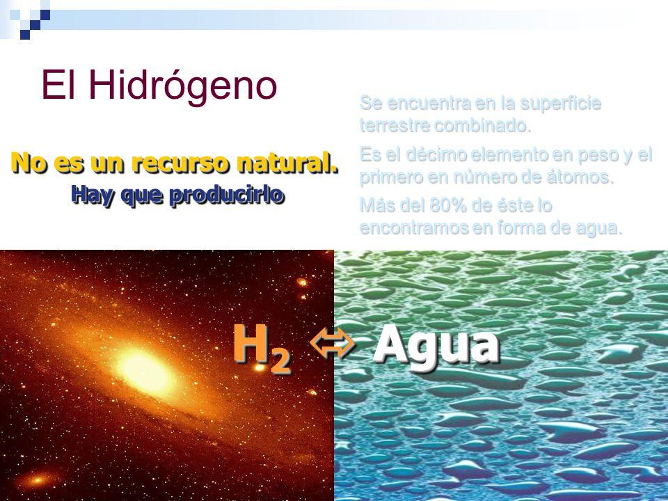 H 2 Agua El Hidrógeno No es un recurso natural. Hay que producirlo Hay que producirlo No es un recurso natural. Hay que producirlo Hay que producirlo
