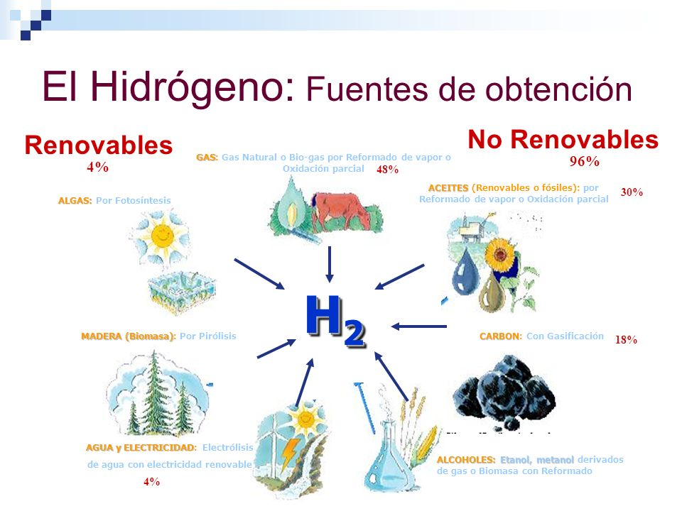 El Hidrógeno: Fuentes de obtención H2H2H2H2 H2H2H2H2 Renovables No Renovables ACEITES ACEITES (Renovables o fósiles): por Reformado de vapor o Oxidaci