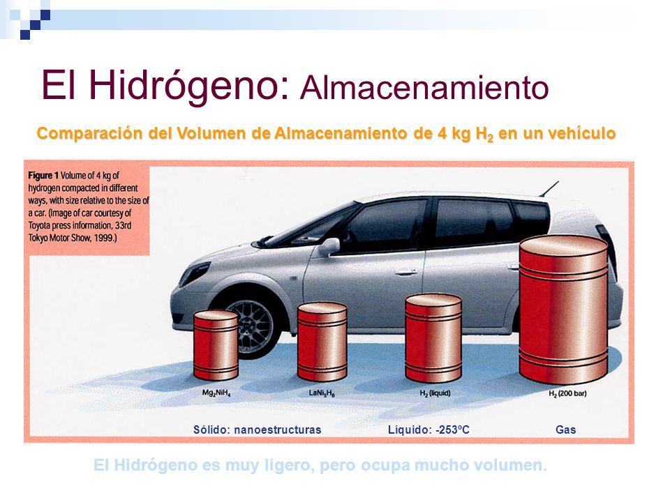 El Hidrógeno: Almacenamiento Comparación del Volumen de Almacenamiento de 4 kg H 2 en un vehículo Sólido: nanoestructurasLíquido: -253ºCGas El Hidróge
