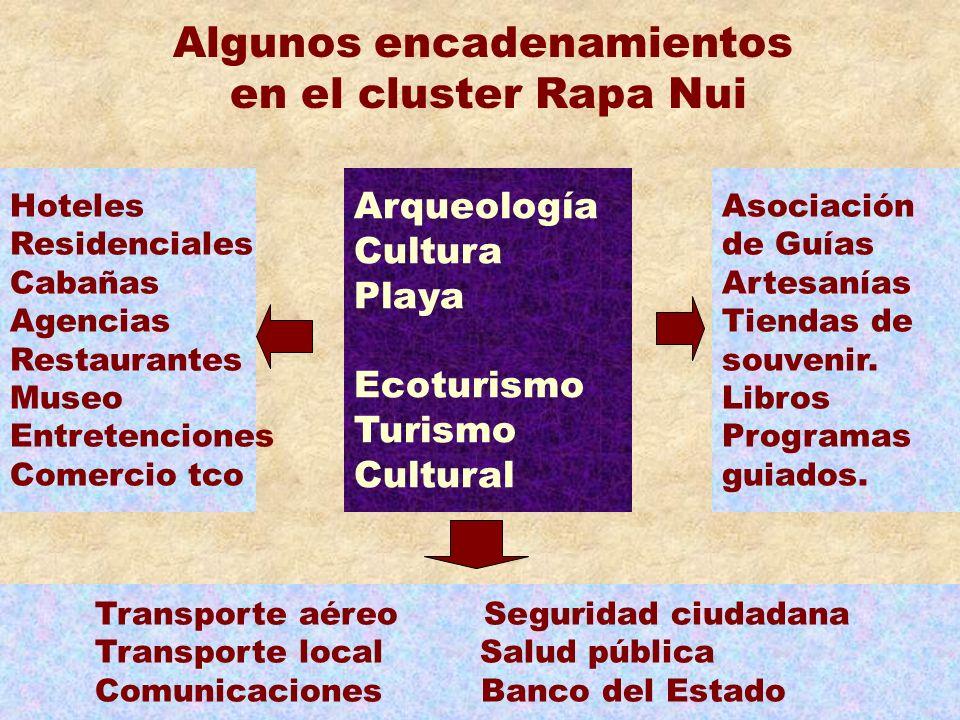 Hoteles Residenciales Cabañas Agencias Restaurantes Museo Entretenciones Comercio tco Arqueología Cultura Playa Ecoturismo Turismo Cultural Asociación