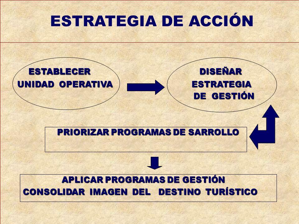 ESTABLECER DISEÑAR UNIDAD OPERATIVA ESTRATEGIA UNIDAD OPERATIVA ESTRATEGIA DE GESTIÓN DE GESTIÓN PRIORIZAR PROGRAMAS DE SARROLLO PRIORIZAR PROGRAMAS D