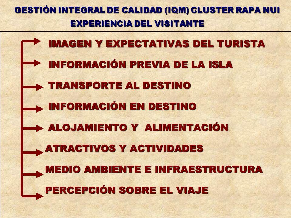 IMAGEN Y EXPECTATIVAS DEL TURISTA IMAGEN Y EXPECTATIVAS DEL TURISTA INFORMACIÓN PREVIA DE LA ISLA INFORMACIÓN PREVIA DE LA ISLA TRANSPORTE AL DESTINO