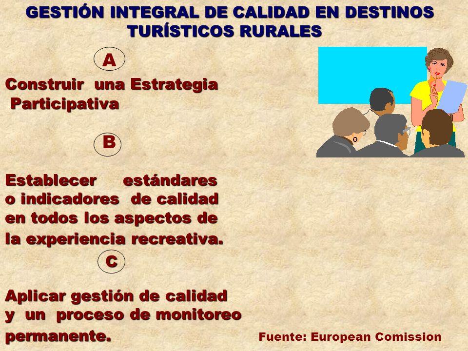 GESTIÓN INTEGRAL DE CALIDAD EN DESTINOS TURÍSTICOS RURALES A Construir una Estrategia Participativa Participativa B Establecer estándares o indicadore