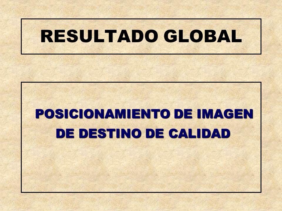 RESULTADO GLOBAL POSICIONAMIENTO DE IMAGEN DE DESTINO DE CALIDAD POSICIONAMIENTO DE IMAGEN DE DESTINO DE CALIDAD