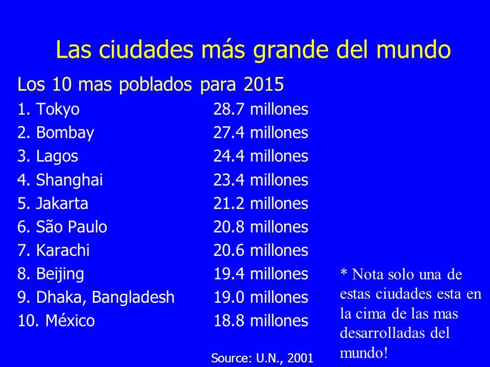 Las ciudades más grande del mundo Los 10 mas poblados para 2015 1. Tokyo 28.7 millones 2. Bombay 27.4 millones 3. Lagos 24.4 millones 4. Shanghai 23.4