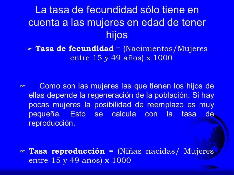 La tasa de fecundidad sólo tiene en cuenta a las mujeres en edad de tener hijos F Tasa de fecundidad = (Nacimientos/Mujeres entre 15 y 49 años) x 1000
