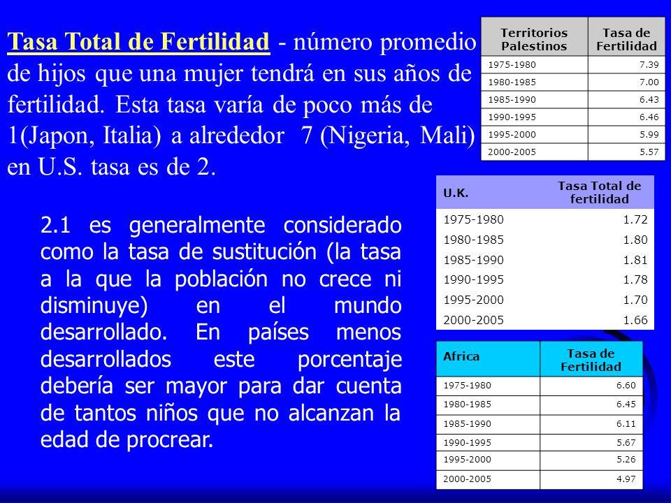 Territorios Palestinos Tasa de Fertilidad 1975-19807.39 1980-19857.00 1985-19906.43 1990-19956.46 1995-20005.99 2000-20055.57 2.1 es generalmente cons