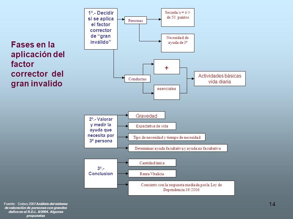 14 Fases en la aplicación del factor corrector del gran invalido 1º.- Decidir si se aplica el factor corrector de gran inválido Personas Conductas Sec