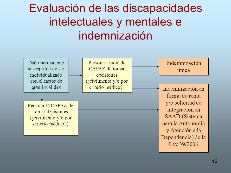 15 Evaluación de las discapacidades intelectuales y mentales e indemnización Daño permanente susceptible de ser individualizado con el factor de gran