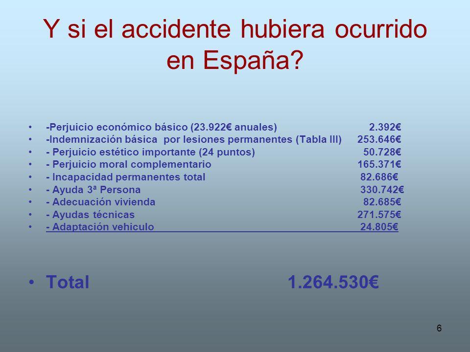 6 Y si el accidente hubiera ocurrido en España? -Perjuicio económico básico (23.922 anuales) 2.392 -Indemnización básica por lesiones permanentes (Tab