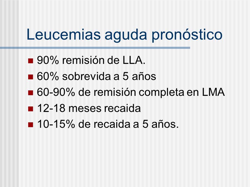 Leucemias aguda pronóstico 90% remisión de LLA. 60% sobrevida a 5 años 60-90% de remisión completa en LMA 12-18 meses recaida 10-15% de recaida a 5 añ