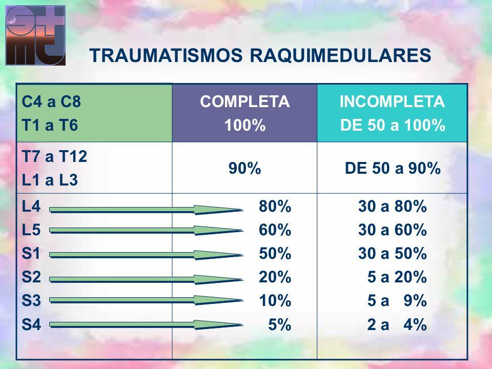 C4 a C8 T1 a T6 COMPLETA 100% INCOMPLETA DE 50 a 100% T7 a T12 L1 a L3 90%DE 50 a 90% L4 L5 S1 S2 S3 S4 80% 60% 50% 20% 10% 5% 30 a 80% 30 a 60% 30 a
