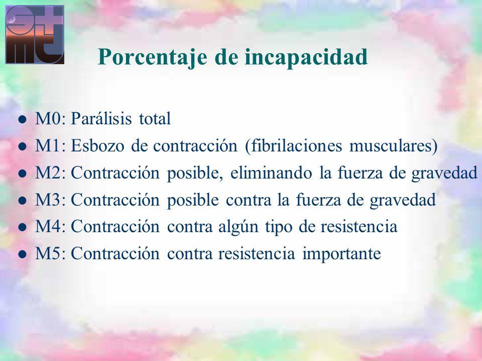 Porcentaje de incapacidad M0: Parálisis total M1: Esbozo de contracción (fibrilaciones musculares) M2: Contracción posible, eliminando la fuerza de gr
