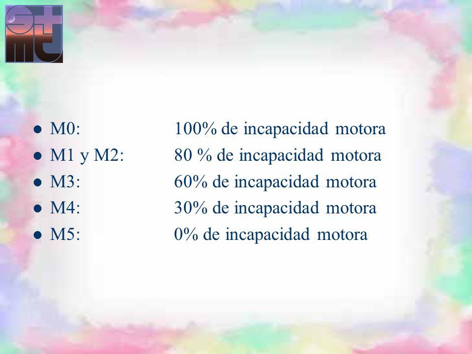 M0:100% de incapacidad motora M1 y M2:80 % de incapacidad motora M3:60% de incapacidad motora M4:30% de incapacidad motora M5:0% de incapacidad motora