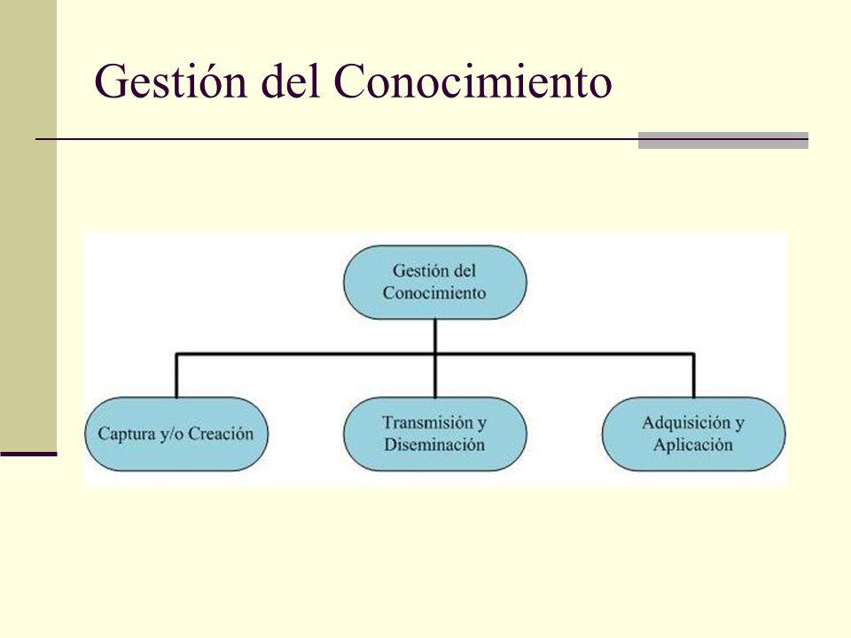 Importancia de la GC 1.Facilita la delegación de funciones.