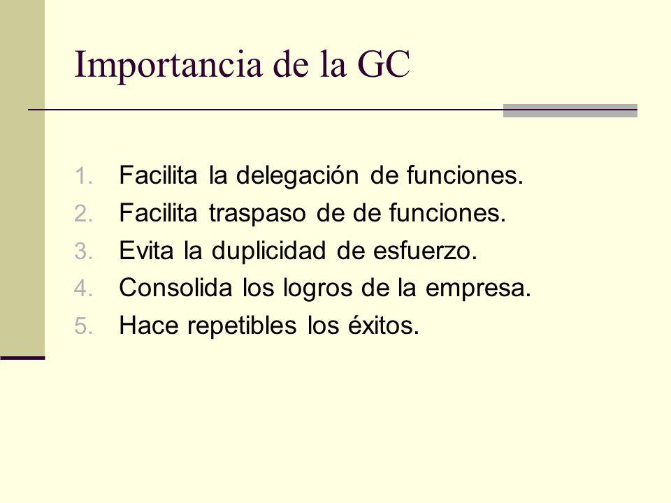Importancia de la GC 1. Facilita la delegación de funciones. 2. Facilita traspaso de de funciones. 3. Evita la duplicidad de esfuerzo. 4. Consolida lo