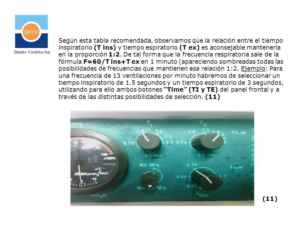 DCCU Distrito Córdoba-Sur Según esta tabla recomendada, observamos que la relación entre el tiempo inspiratorio (T ins) y tiempo espiratorio (T ex) es