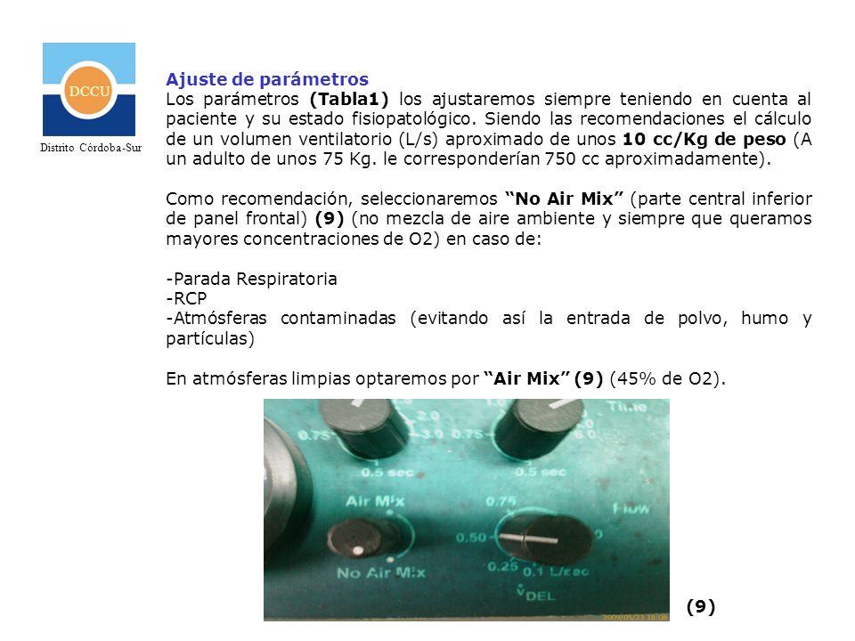 DCCU Distrito Córdoba-Sur Ajuste de parámetros Los parámetros (Tabla1) los ajustaremos siempre teniendo en cuenta al paciente y su estado fisiopatológ