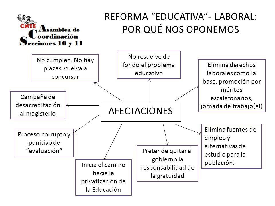 REFORMA EDUCATIVA- LABORAL: POR QUÉ NOS OPONEMOS AFECTACIONES No resuelve de fondo el problema educativo Elimina derechos laborales como la base, prom