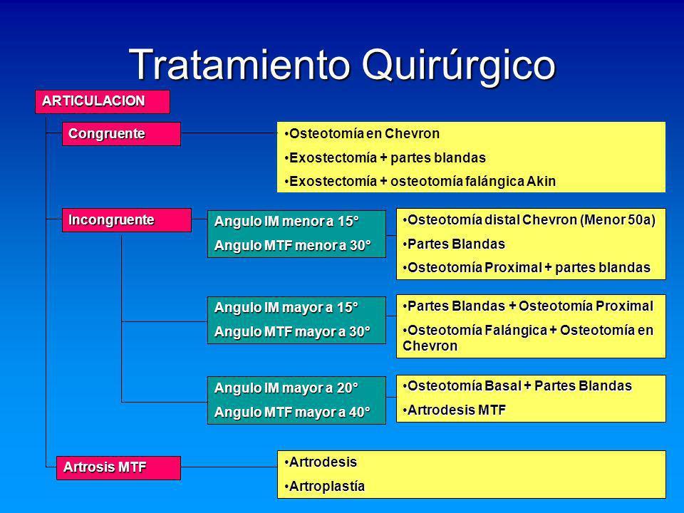 ARTICULACION Congruente Incongruente Artrosis MTF Tratamiento Quirúrgico Osteotomía en Chevron Exostectomía + partes blandas Exostectomía + osteotomía