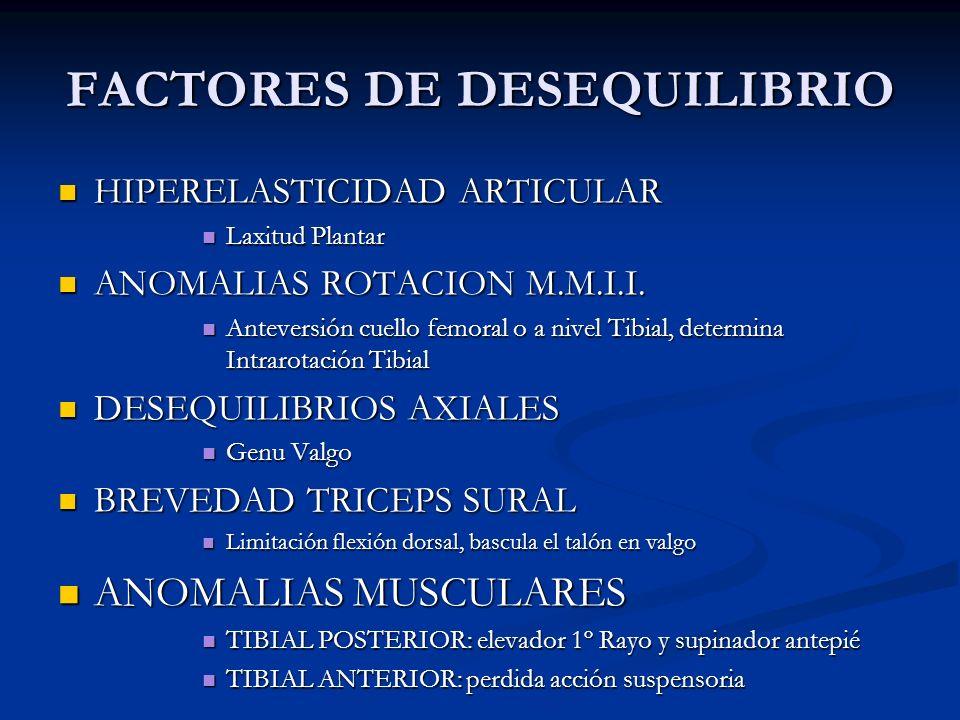FACTORES DE DESEQUILIBRIO HIPERELASTICIDAD ARTICULAR HIPERELASTICIDAD ARTICULAR Laxitud Plantar Laxitud Plantar ANOMALIAS ROTACION M.M.I.I. ANOMALIAS