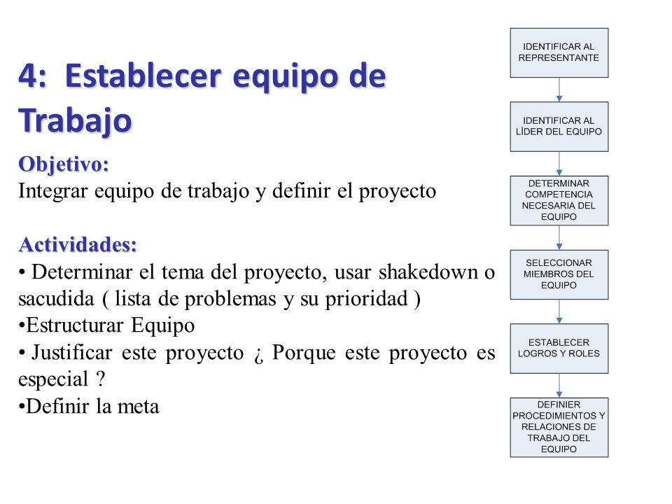 4: Establecer equipo de Trabajo Objetivo: Integrar equipo de trabajo y definir el proyecto Actividades: Determinar el tema del proyecto, usar shakedow