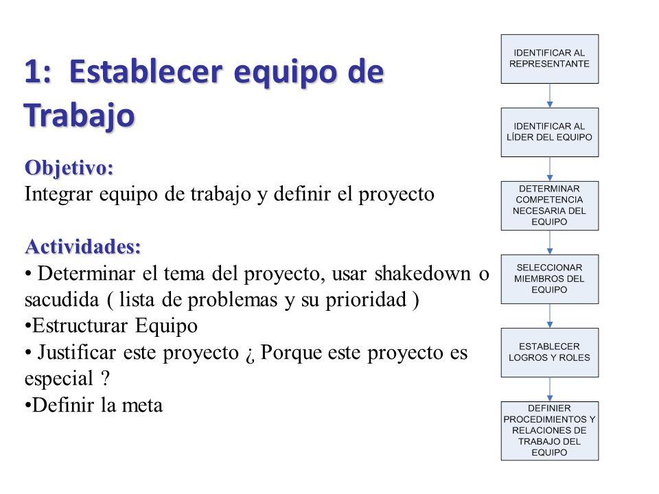 1: Establecer equipo de Trabajo Objetivo: Integrar equipo de trabajo y definir el proyecto Actividades: Determinar el tema del proyecto, usar shakedow